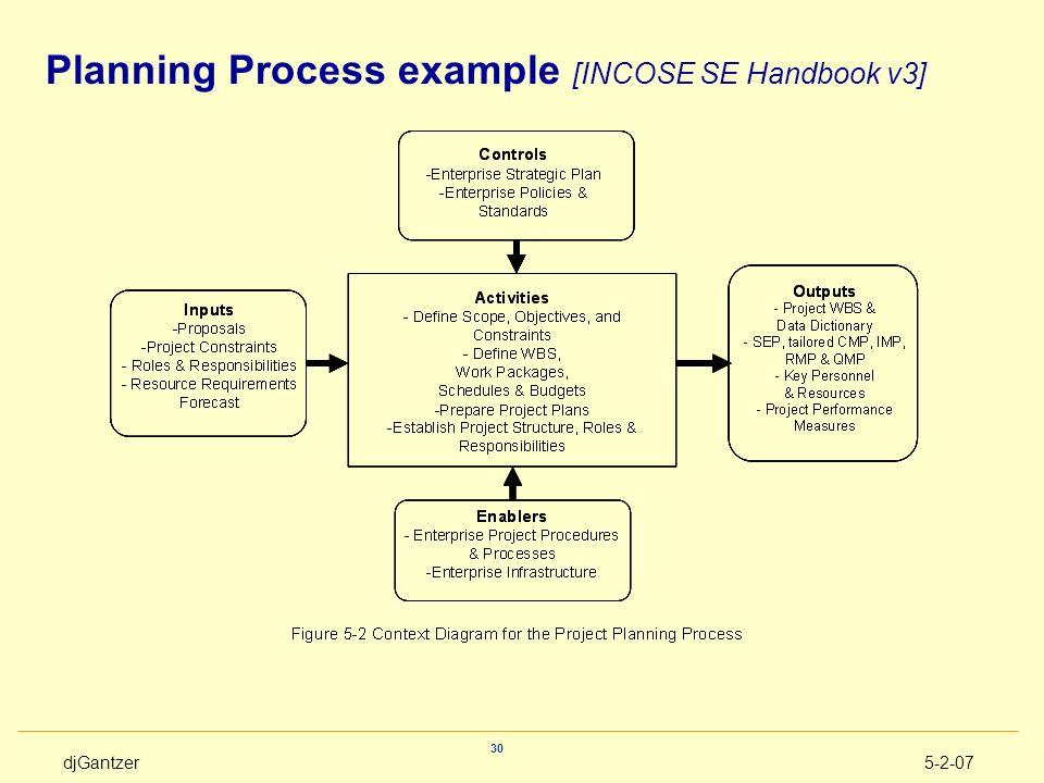 Planning Process example [INCOSE SE Handbook v3]